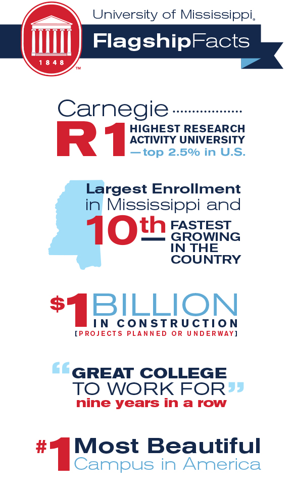 University of Mississippi FlagshipFacts: Carnegie R1 Highest Research Activity University - top 2.5% in U.S.; Largest Enrollment in Mississippi and 10th Fastest Growing in the Country; $1 Billion in construction projects planned or underway; Great College to Work For nine years in a row; #1 Most Beautiful campus in America